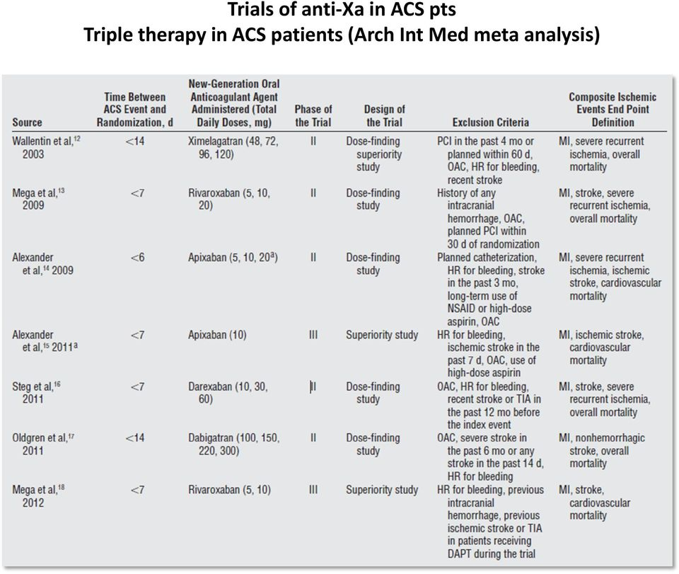 therapy in ACS