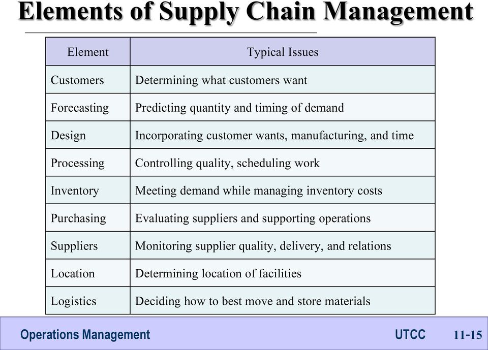 time Controlling quality, scheduling work Meeting demand while managing inventory costs Evaluating suppliers and supporting operations