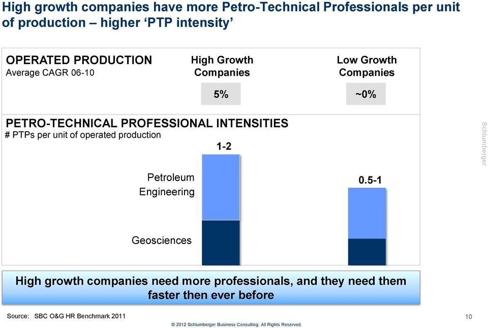 PROFESSIONAL INTENSITIES # PTPs per unit of operated production 1-2 Petroleum Engineering 0.