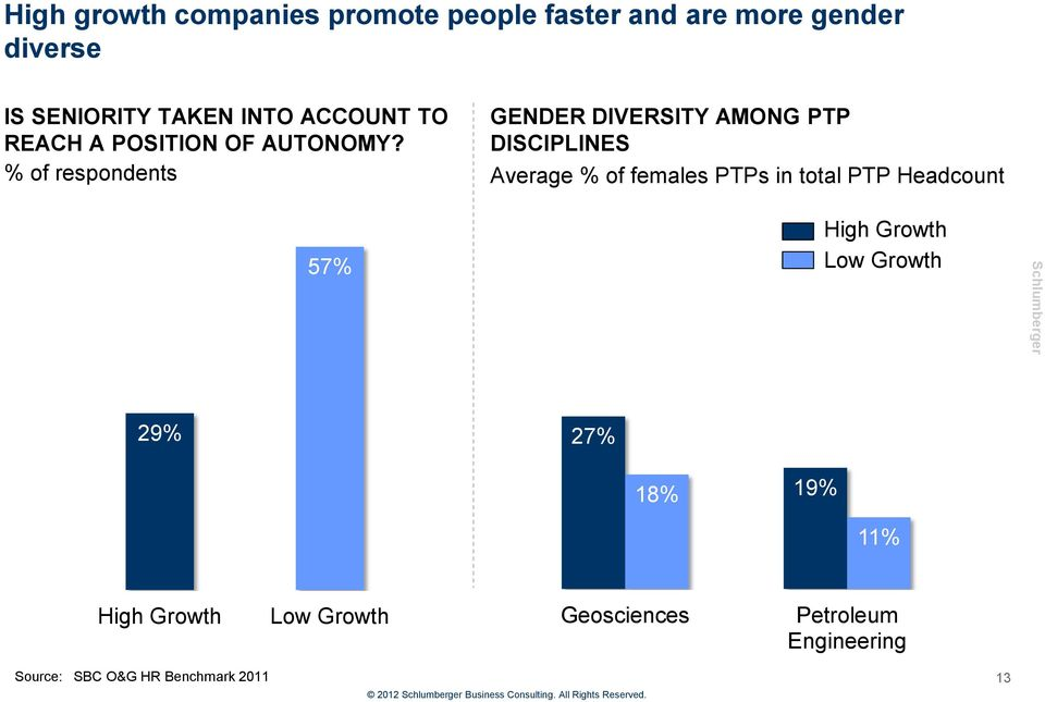 DISCIPLINES % of respondents Average % of females PTPs in total PTP Headcount 57% High Growth