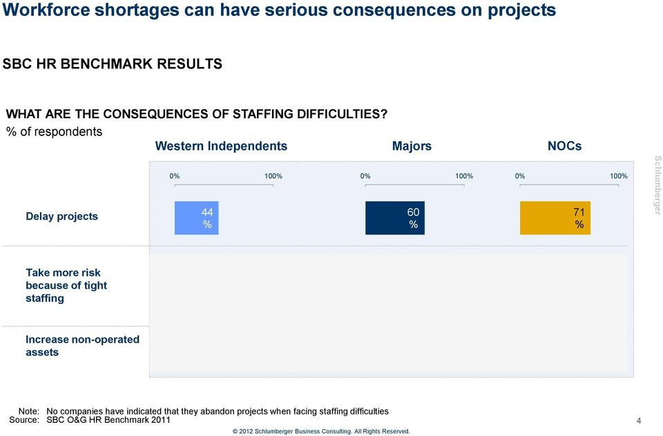 % of respondents Western Independents Majors NOCs Delay projects 0% 100% 44 % 0% 100% 60 % 0% 100% 71 % Take more