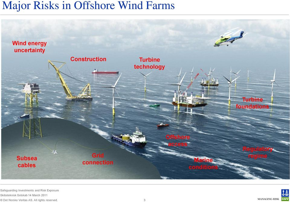 Turbine foundations Subsea cables Grid