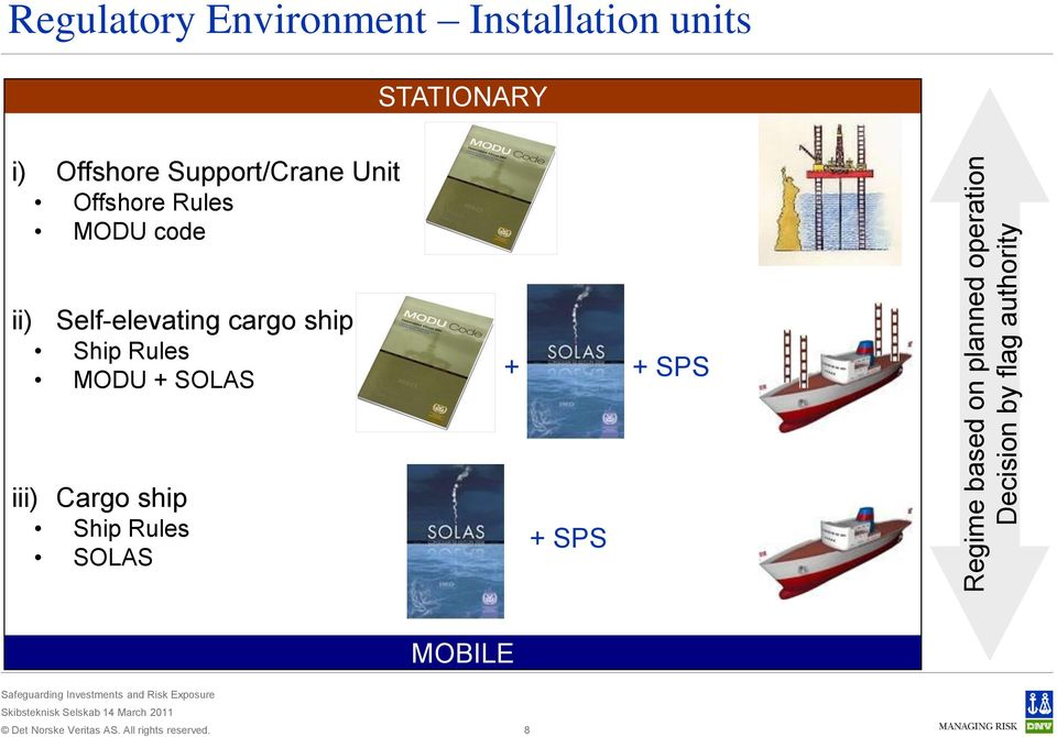 Support/Crane Unit Offshore Rules MODU code ii) Self-elevating cargo