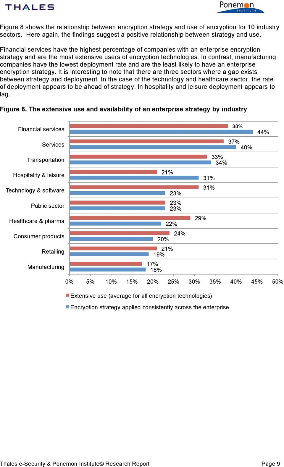In contrast, manufacturing companies have the lowest deployment rate and are the least likely to have an enterprise encryption strategy.