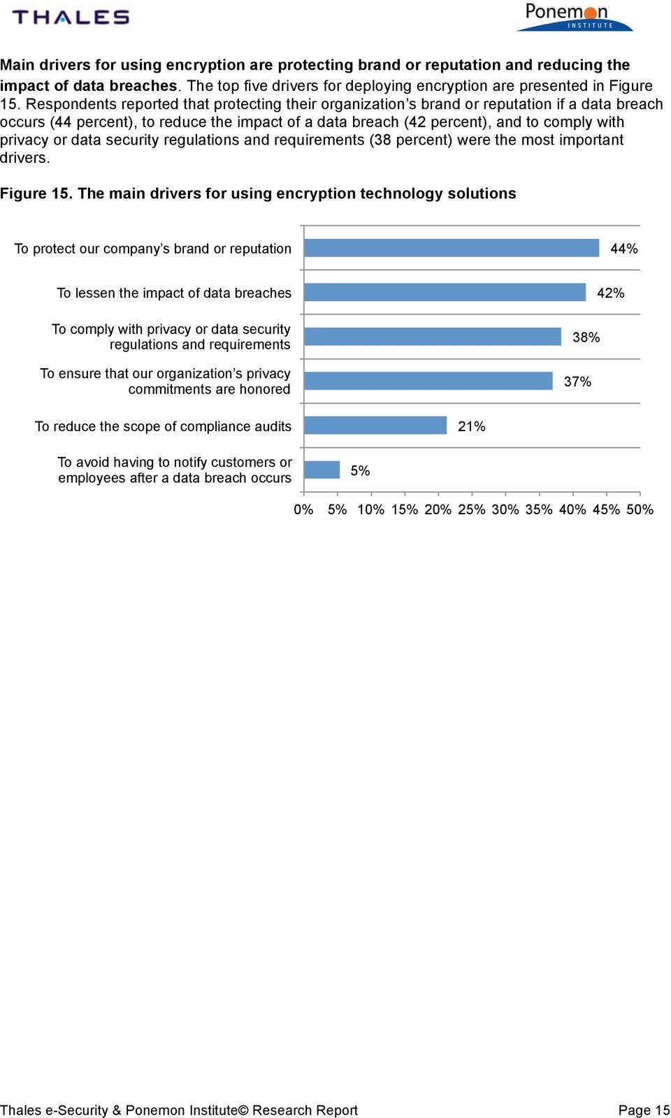 data security regulations and requirements (38 percent) were the most important drivers. Figure 15.