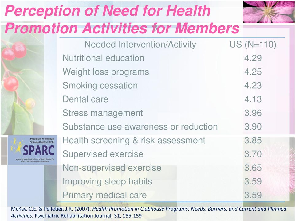 90 Health screening & risk assessment 3.85 Supervised exercise 3.70 Non-supervised exercise 3.65 Improving sleep habits 3.59 Primary medical care 3.