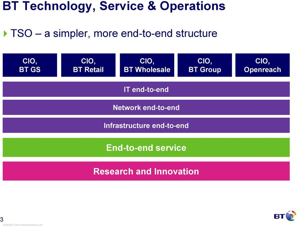 Wholesale CIO, BT Group CIO, Openreach IT end-to-end Network