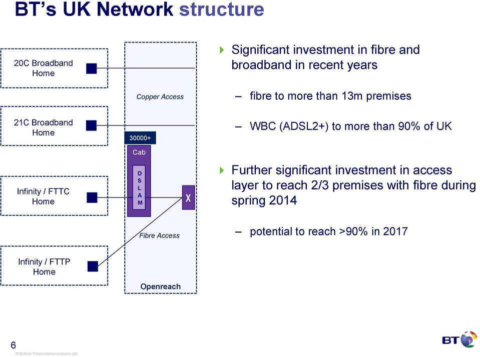 90% of UK Infinity / FTTC Cab D L M Further significant investment in access layer to reach 2/3