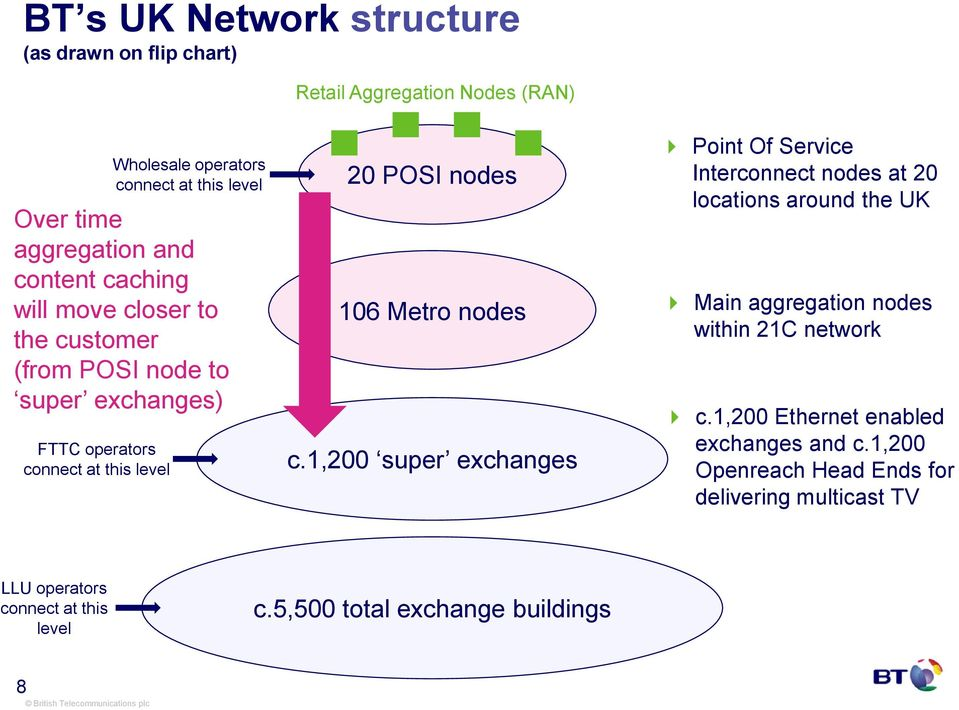 nodes c.1,200 super exchanges Point Of ervice Interconnect nodes at 20 locations around the UK Main aggregation nodes within 21C network c.