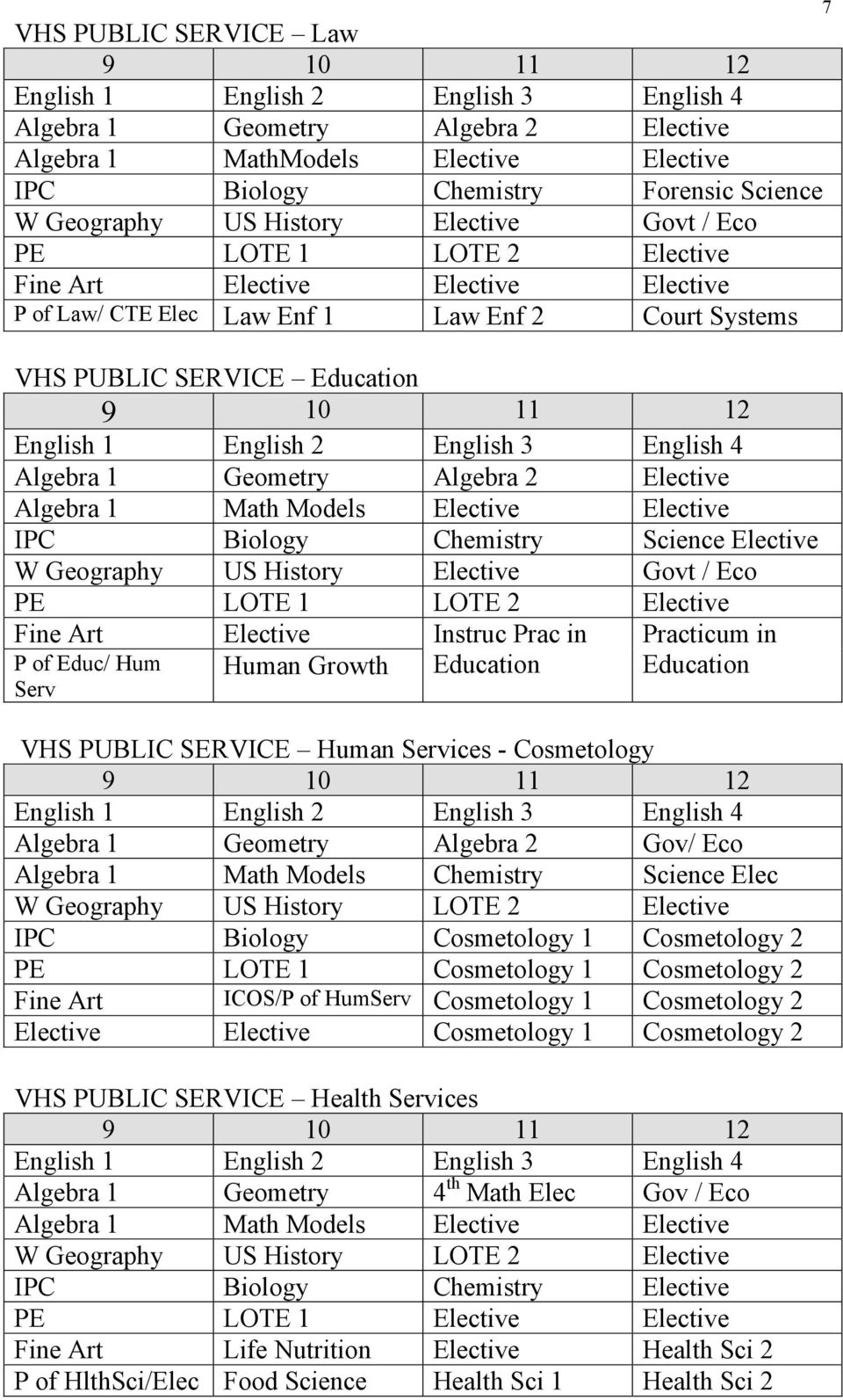 3 English 4 Algebra 1 Geometry Algebra 2 Elective Algebra 1 Math Models Elective Elective IPC Biology Chemistry Science Elective W Geography US History Elective Govt / Eco PE LOTE 1 LOTE 2 Elective