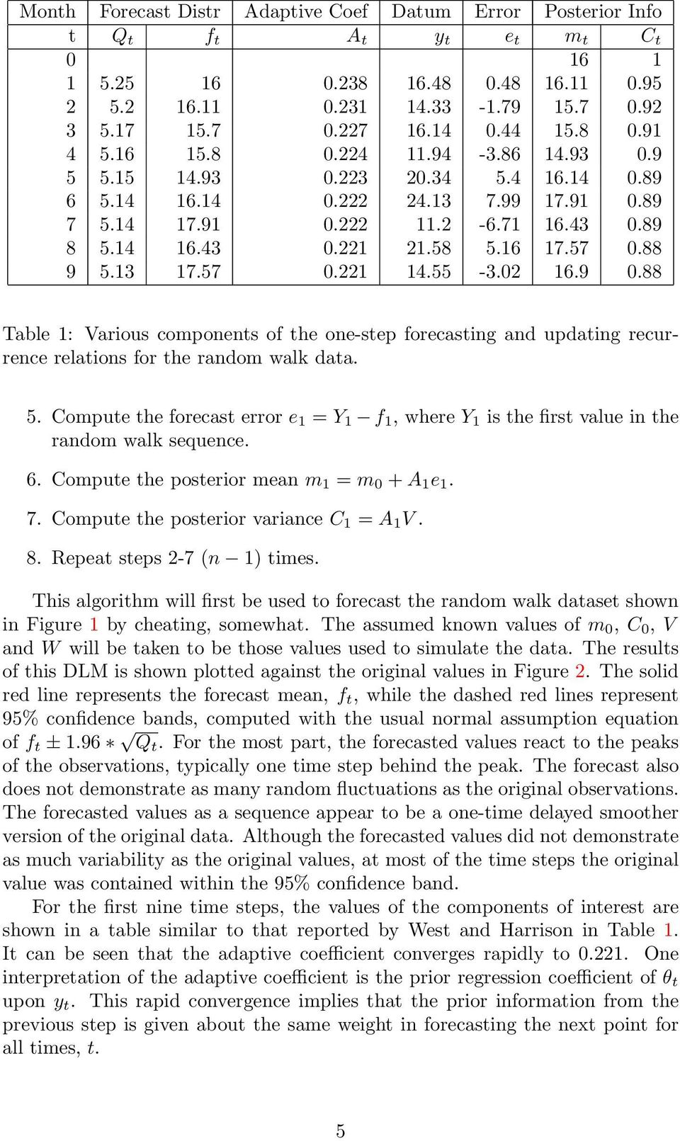 58 5.16 17.57 0.88 9 5.13 17.57 0.221 14.55-3.02 16.9 0.88 Table 1: Various components of the one-step forecasting and updating recurrence relations for the random walk data. 5. Compute the forecast error e 1 = Y 1 f 1, where Y 1 is the first value in the random walk sequence.