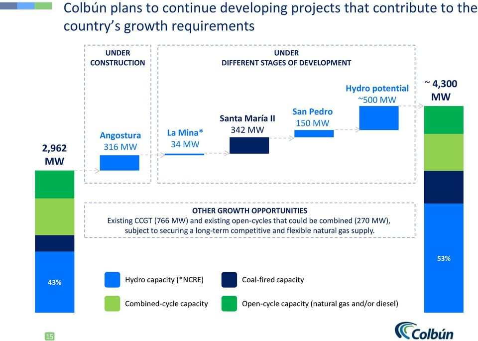 OPPORTUNITIES Existing CCGT (766 MW) and existing open-cycles that could be combined (27 MW), subject to securing a long-term competitive and
