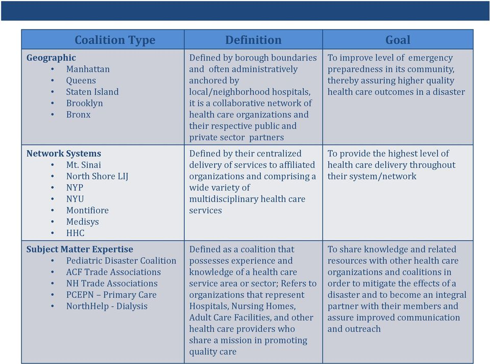 NYC HEALTHCARE COALITIONS OVERVIEW FOR ADULT CARE FACILITIES