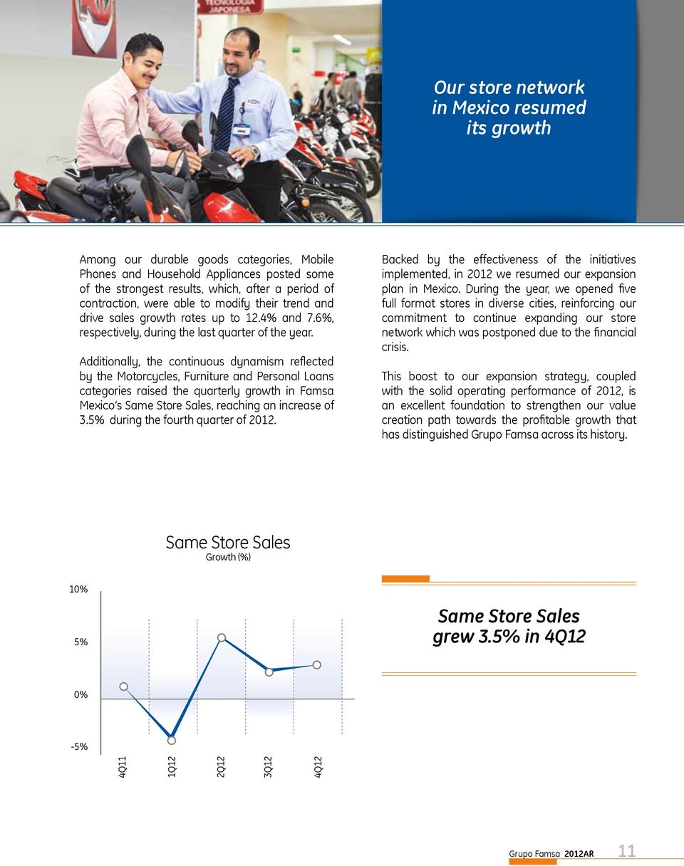 Additionally, the continuous dynamism reflected by the Motorcycles, Furniture and Personal Loans categories raised the quarterly growth in Famsa Mexico s Same Store Sales, reaching an increase of 3.