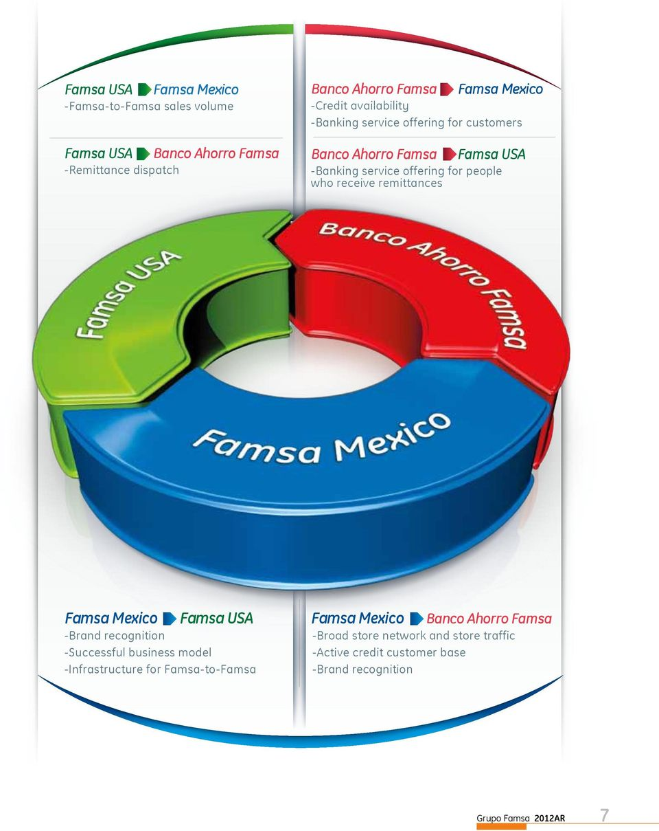 people who receive remittances Famsa Mexico Famsa USA -Brand recognition -Successful business model -Infrastructure for