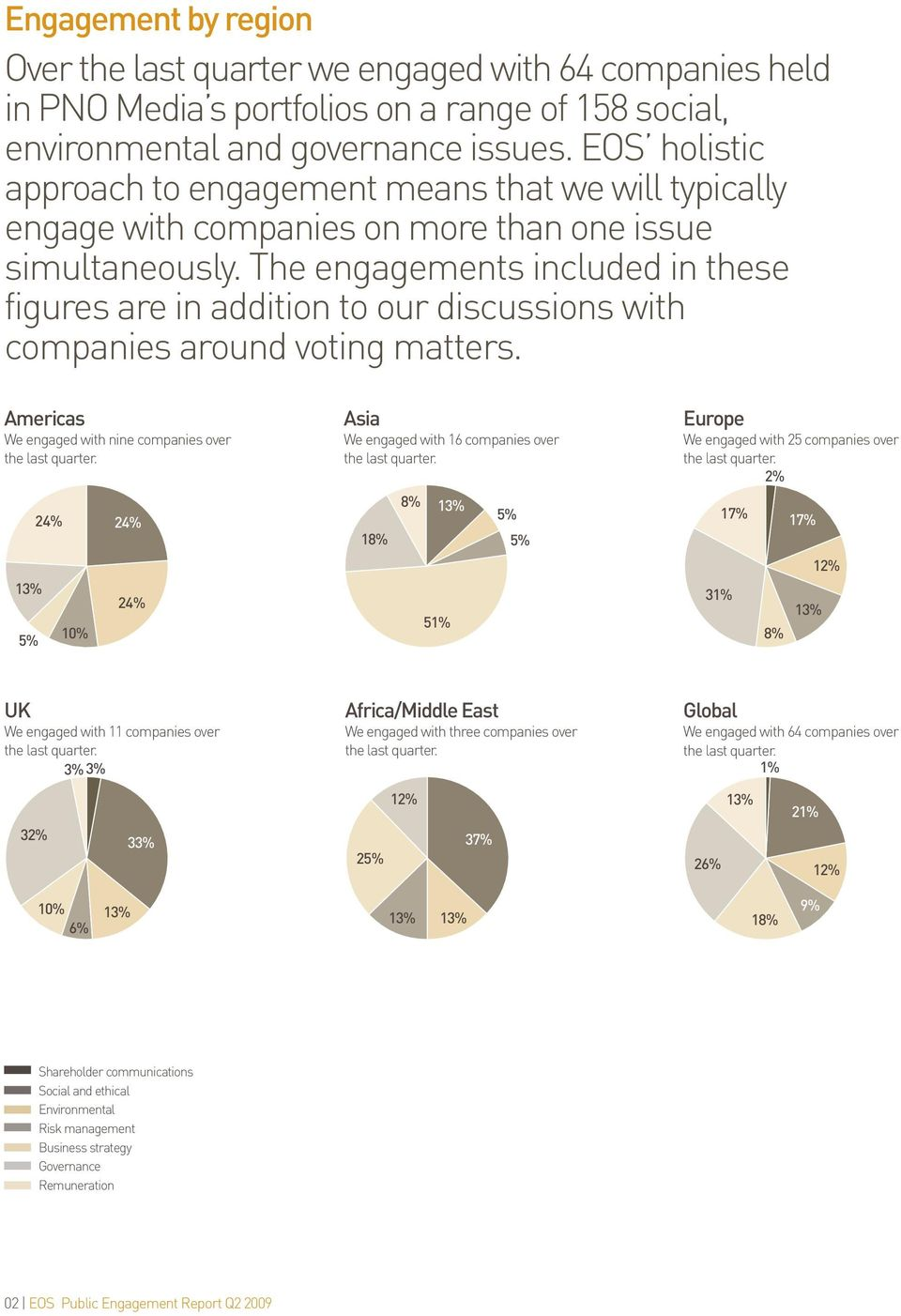 The engagements included in these figures are in addition to our discussions with companies around voting matters. Americas We engaged with nine companies over the last quarter.