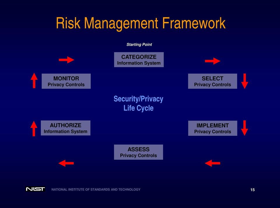 Security/Privacy Life Cycle AUTHORIZE Information System IMPLEMENT