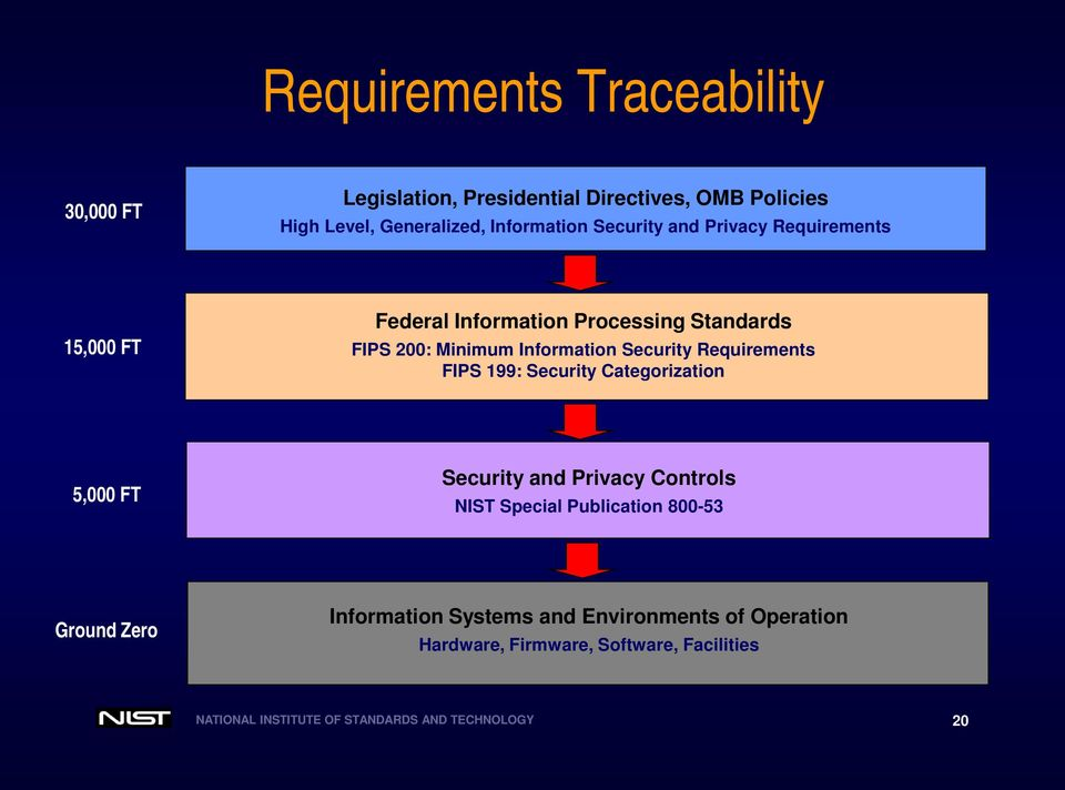 Requirements FIPS 199: Security Categorization 5,000 FT Security and Privacy Controls NIST Special Publication 800-53 Ground Zero