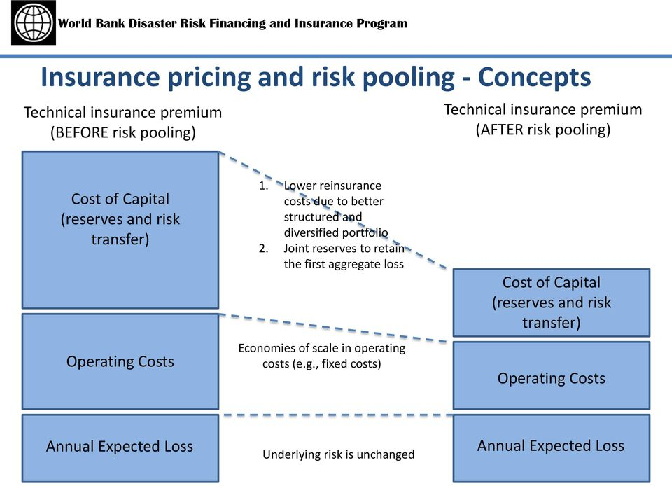 Lower reinsurance costs due to better structured and diversified portfolio 2.