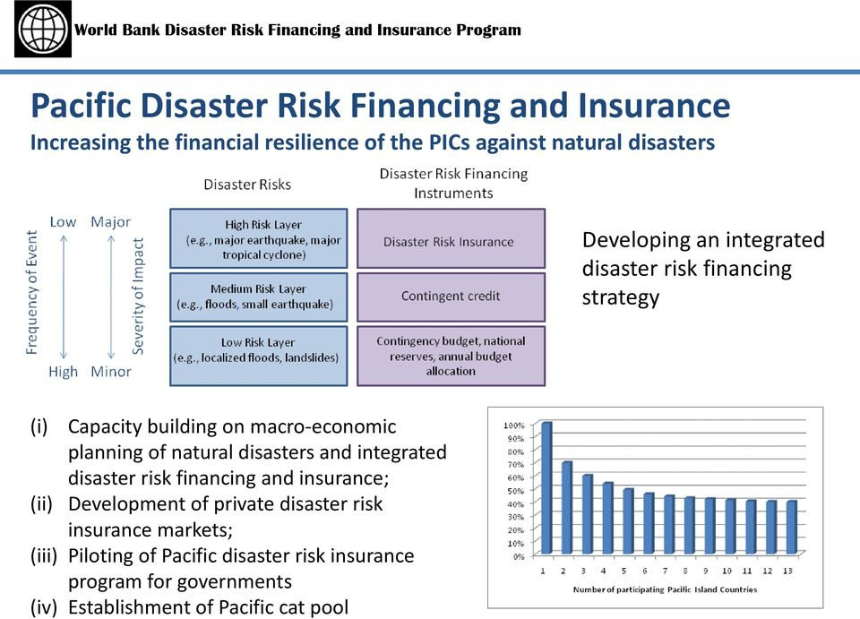 planning of natural disasters and integrated disaster risk financing and insurance; Development of private disaster
