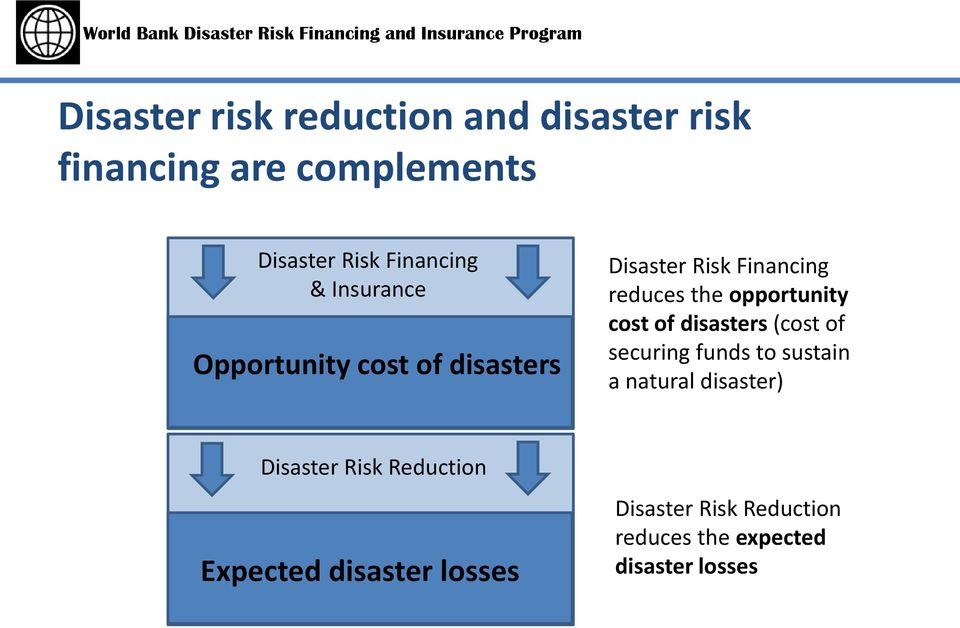 opportunity cost of disasters (cost of securing funds to sustain a natural disaster)