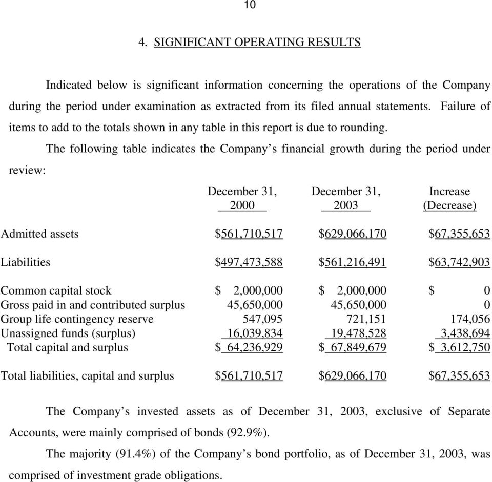 review: The following table indicates the Company s financial growth during the period under December 31, 2000 December 31, 2003 Increase (Decrease) Admitted assets $561,710,517 $629,066,170