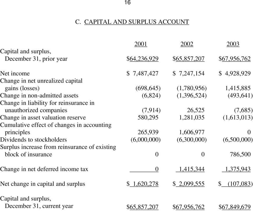 26,525 (7,685) Change in asset valuation reserve 580,295 1,281,035 (1,613,013) Cumulative effect of changes in accounting principles 265,939 1,606,977 0 Dividends to stockholders (6,000,000)