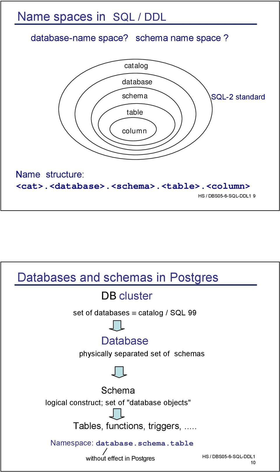 <column> 9 Databases and schemas in Postgres DB cluster set of databases catalog / SQL 99 Database physically