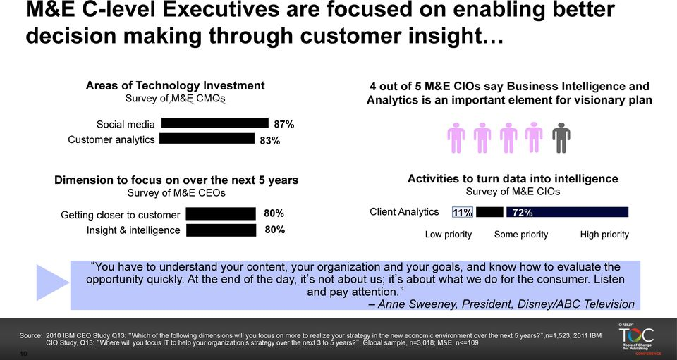 Survey of M&E CIOs Getting closer to customer 80% Client Analytics 11% 17% 72% Insight & intelligence 80% Low priority Some priority High priority You have to understand your content, your