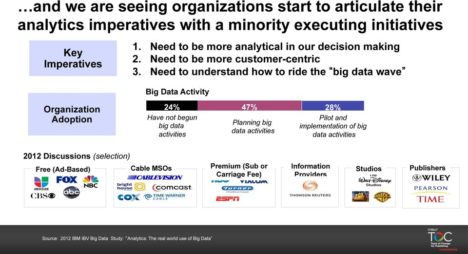 Need to understand how to ride the big data wave Big Data Activity Organization Adoption 24% 47% 28% Have not begun big data activities Planning big data