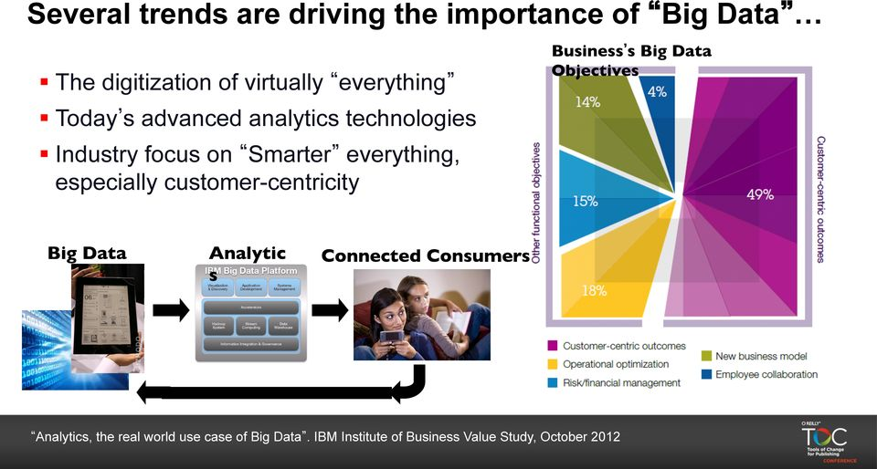 focus on Smarter everything, especially customer-centricity Big Data Analytic s Connected