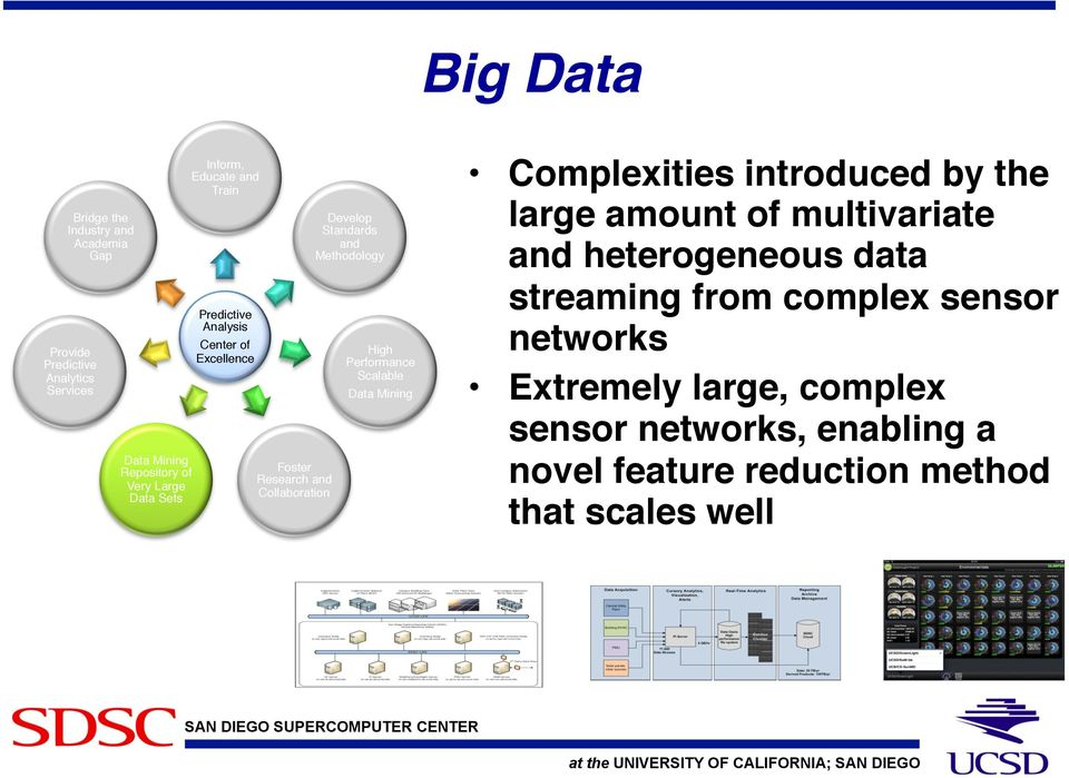 Develop Standards and Methodology! High Performance Scalable! Data Mining!