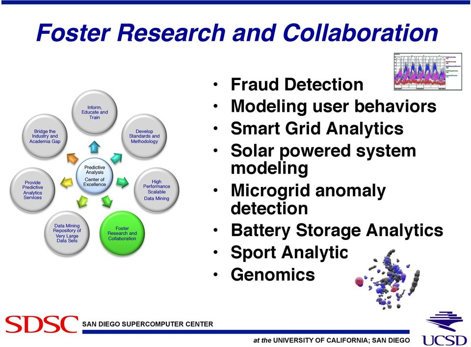 Foster Research and Collaboration! Develop Standards and Methodology! High Performance Scalable! Data Mining! Fraud Detection!