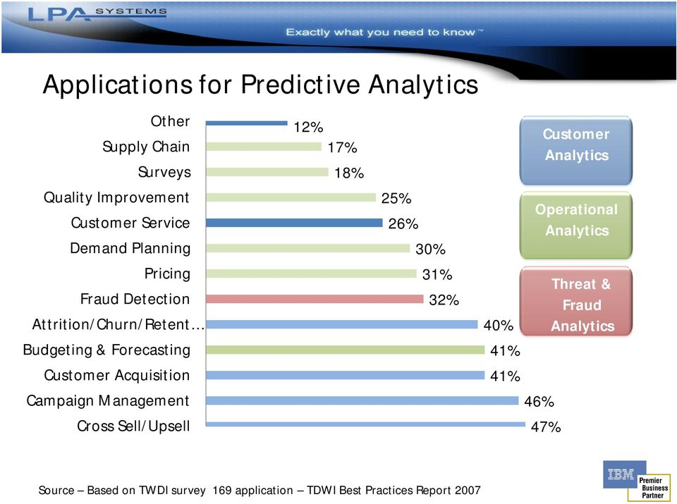 Attrition/Churn/Retent 31% 32% 40% Threat & Fraud Analytics Budgeting & Forecasting 41% Customer Acquisition