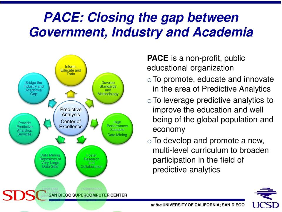 Mining PACE is a non-profit, public educational organization oto promote, educate and innovate in the area of Predictive Analytics oto leverage predictive analytics to improve