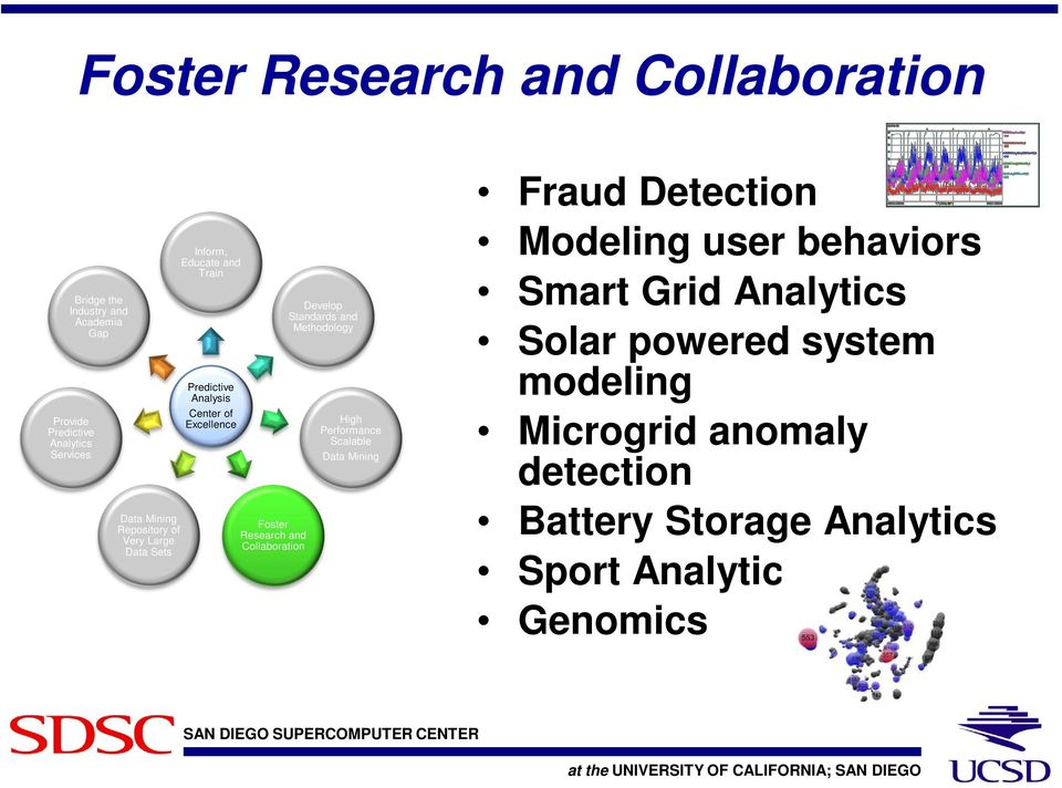 Collaboration Develop Standards and Methodology High Performance Scalable Data Mining Fraud Detection Modeling user
