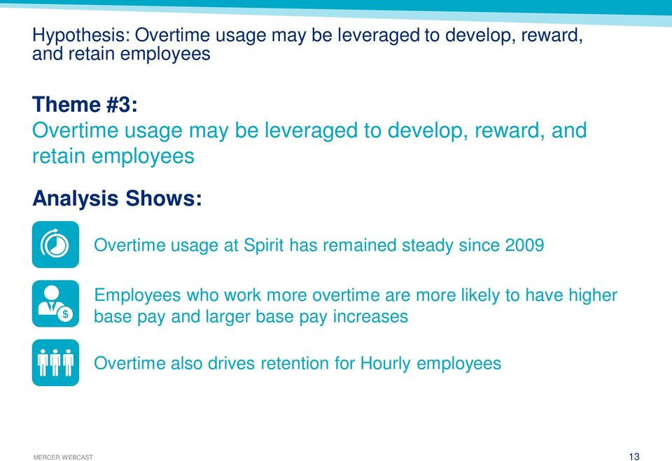 usage at Spirit has remained steady since 2009 Employees who work more overtime are more likely to