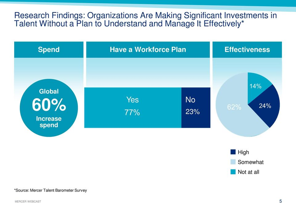 Spend Have a Workforce Plan Effectiveness Global 60% Increase spend