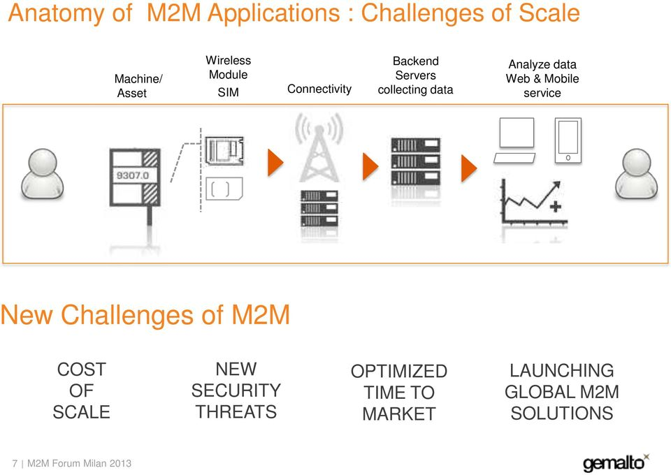 Analyze data Web & Mobile service New Challenges of M2M COST OF SCALE