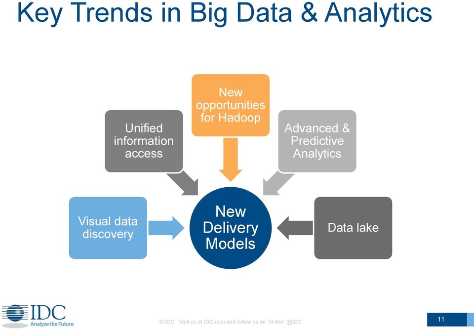 Analytics Visual data discovery New Delivery Models Data