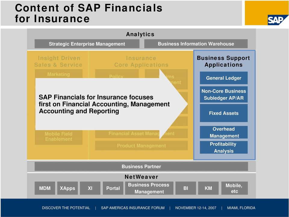 Management Claims Management SAP Financials for Insurance focuses first on Financial Accounting, Management Commissions Accounting and Reporting Business Support Applications