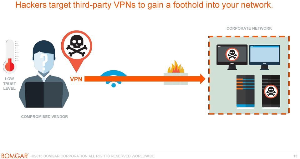 CORPORATE NETWORK LOW TRUST LEVEL VPN