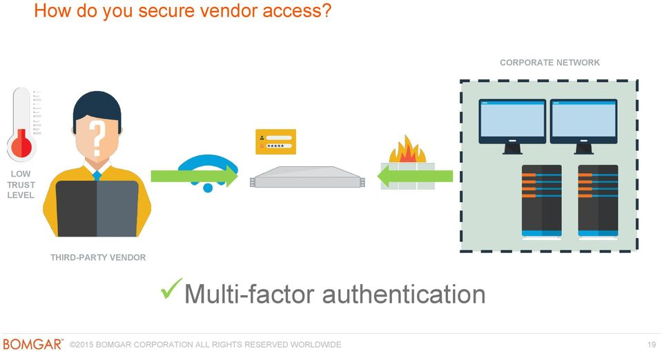 THIRD-PARTY VENDOR Multi-factor