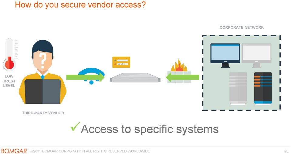 THIRD-PARTY VENDOR Access to specific