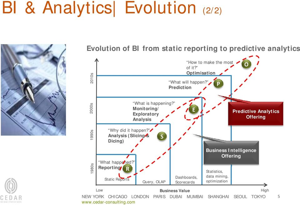 Optimisation What will happen? Prediction E P O Predictive Analytics Offering 1980s What happened?