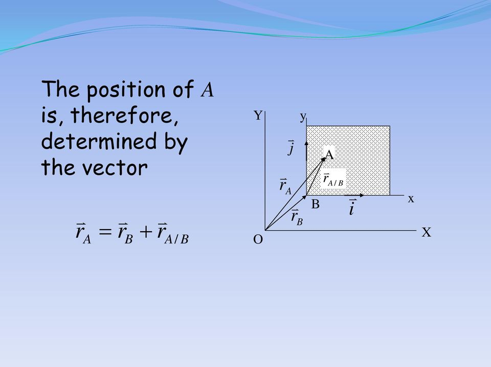 by the vector r = r +