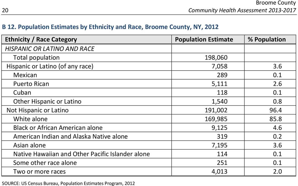 198,060 Hispanic or Latino (of any race) 7,058 3.6 Mexican 289 0.1 Puerto Rican 5,111 2.6 Cuban 118 0.1 Other Hispanic or Latino 1,540 0.8 Not Hispanic or Latino 191,002 96.