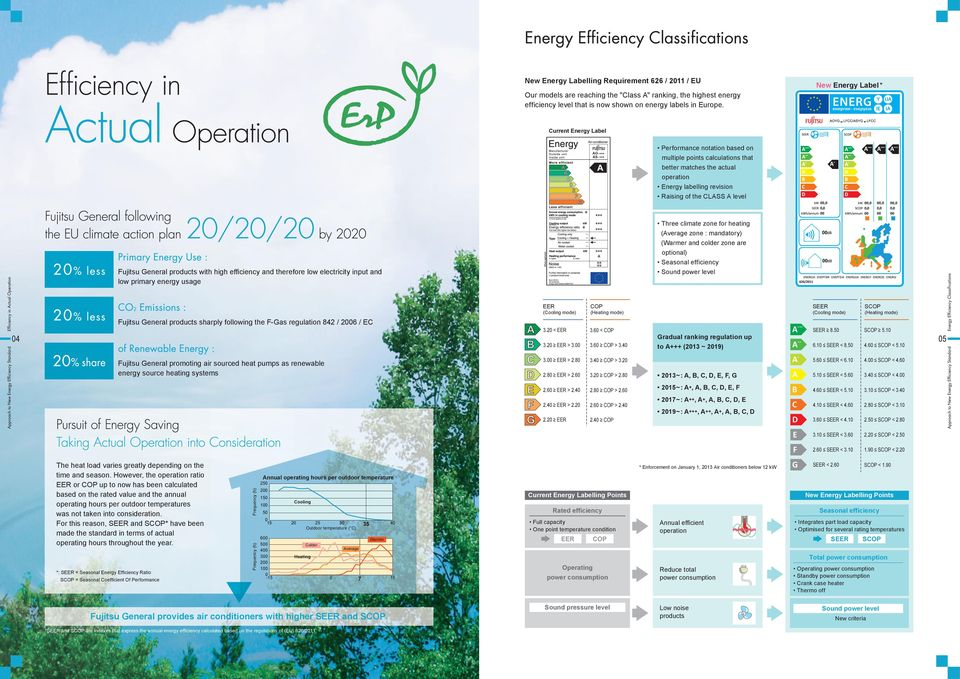 level Fujitsu General products with high efficiency and therefore low electricity input and low primary energy usage A Three climate zone for heating (Average zone : mandatory) (Warmer and colder