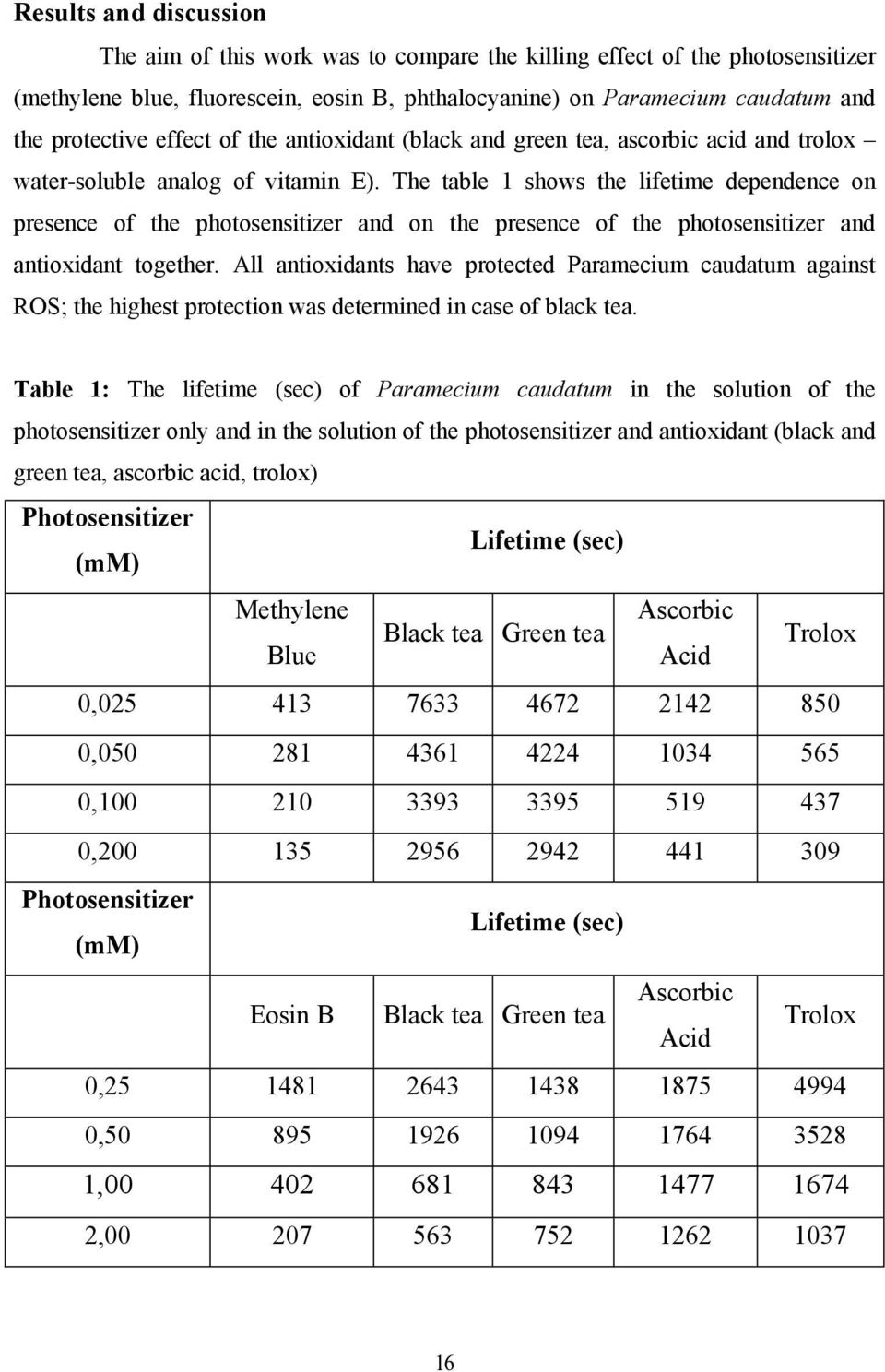 The table 1 shows the lifetime dependence on presence of the photosensitizer and on the presence of the photosensitizer and antioxidant together.