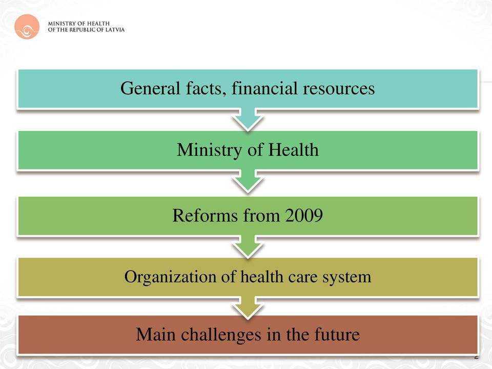 2009 Organization of health care